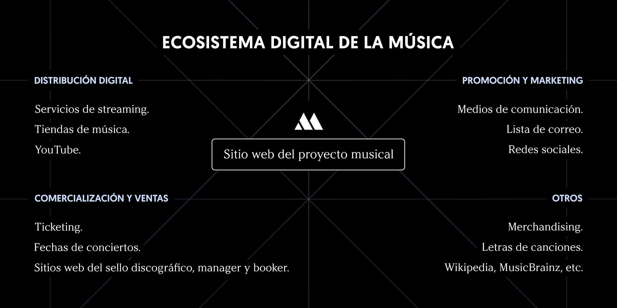 Ecosistema de la música digital