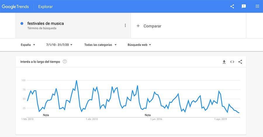Festivales de música en Google Trends